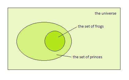 every frog is a prince